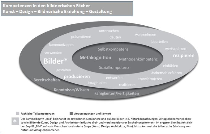 Modell deutsch